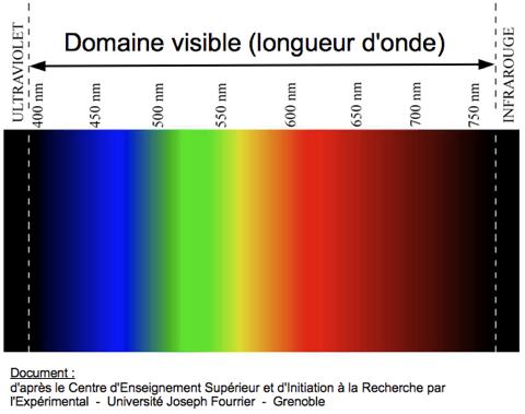 Nancy rochon naturopathe - Cercle chromatique longueur d onde ...